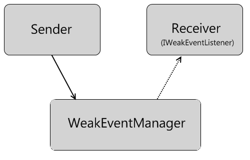 Weak Event Pattern
